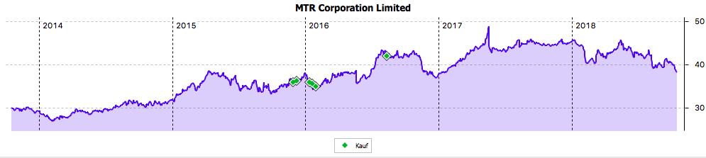Der Kursverlauf von MTR im 5-Jahres-Chart