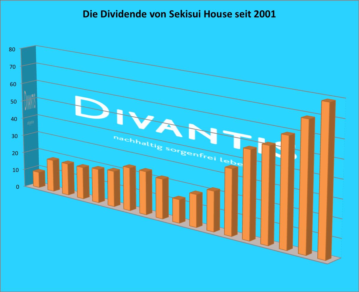 Die Dividendenhistorie von Sekisui House