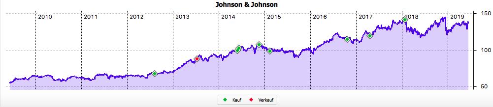 JNJ 10-Jahres-Chart im Juni 2019
