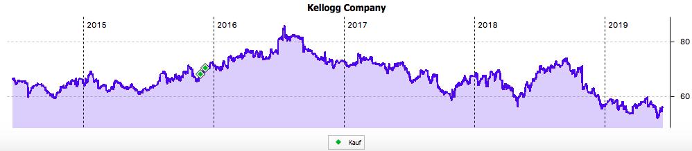 Kellogg 5-Jahres-Chart im Juni 2019
