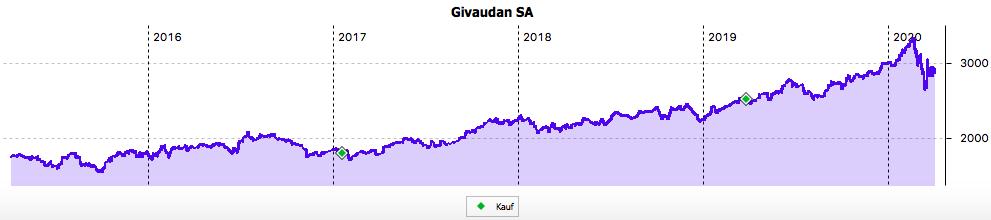 5-Jahres-Chart der Givaudan-Aktie