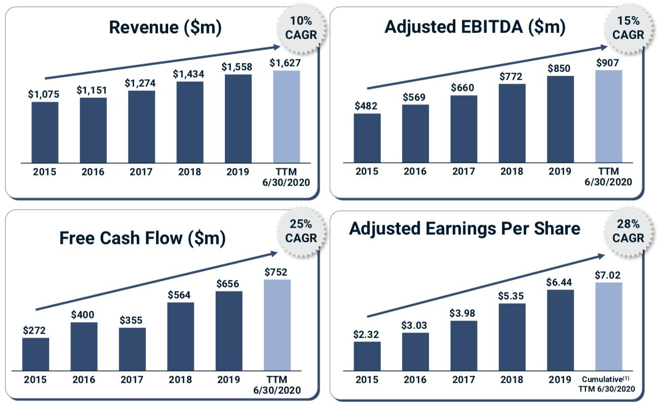 MSCI Inc. Wachstumsraten der wichtigsten Kennzahlen im August 2020