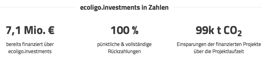 ecoligo.investments in Zahlen