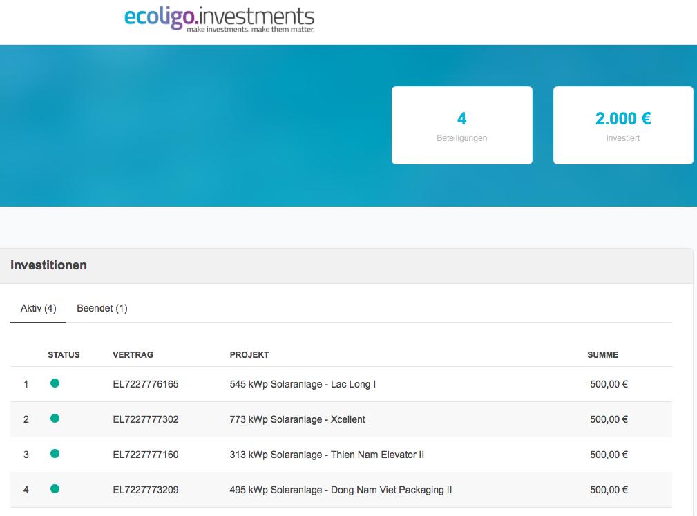 ecoligo.investments Beteiligungsübersicht