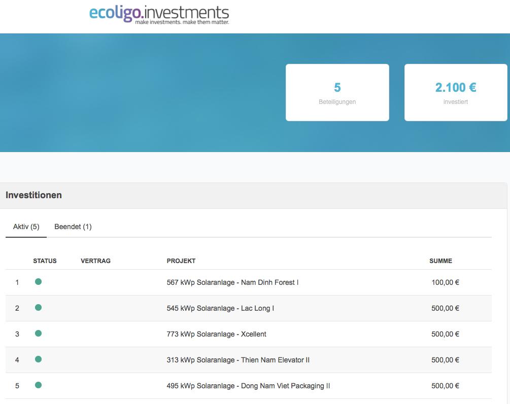 ecoligo.investments im Januar 2021