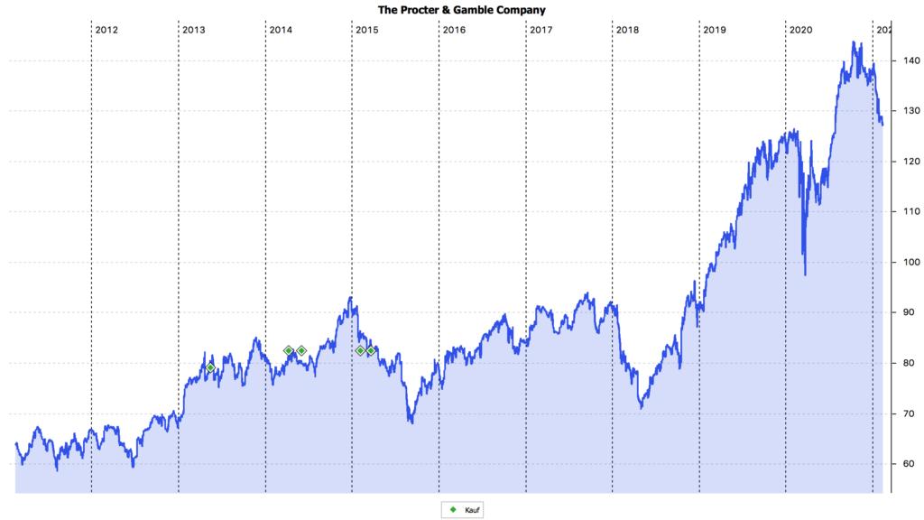 10-Jahres-Chart der Procter&Gamble-Aktie in US$
