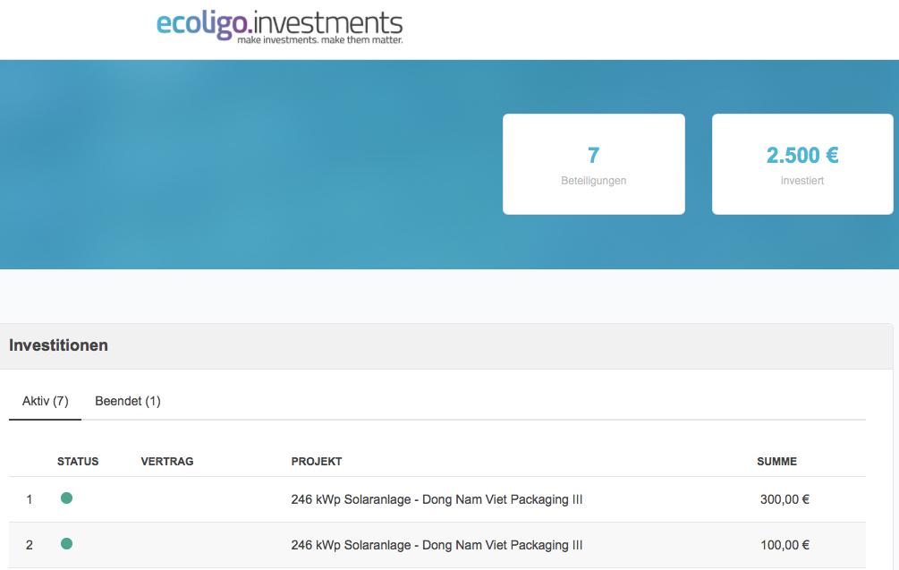 ecoligo.investments Übersicht Stand Februar 2021