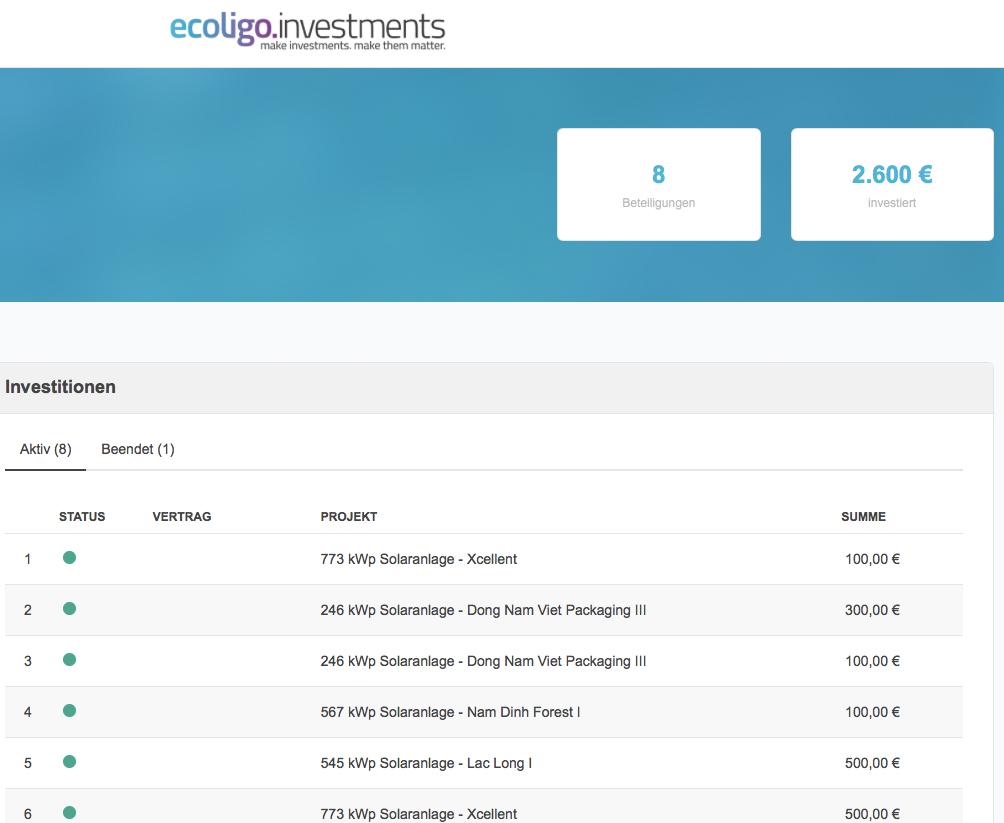Beteiligungen bei ecoligo.investments, Stand: Ende März 2021