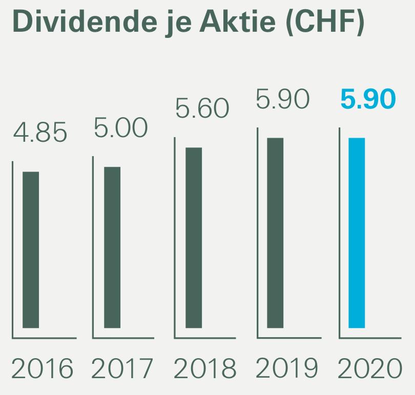 Die Dividendenentwicklung der Swiss Re seit 2016