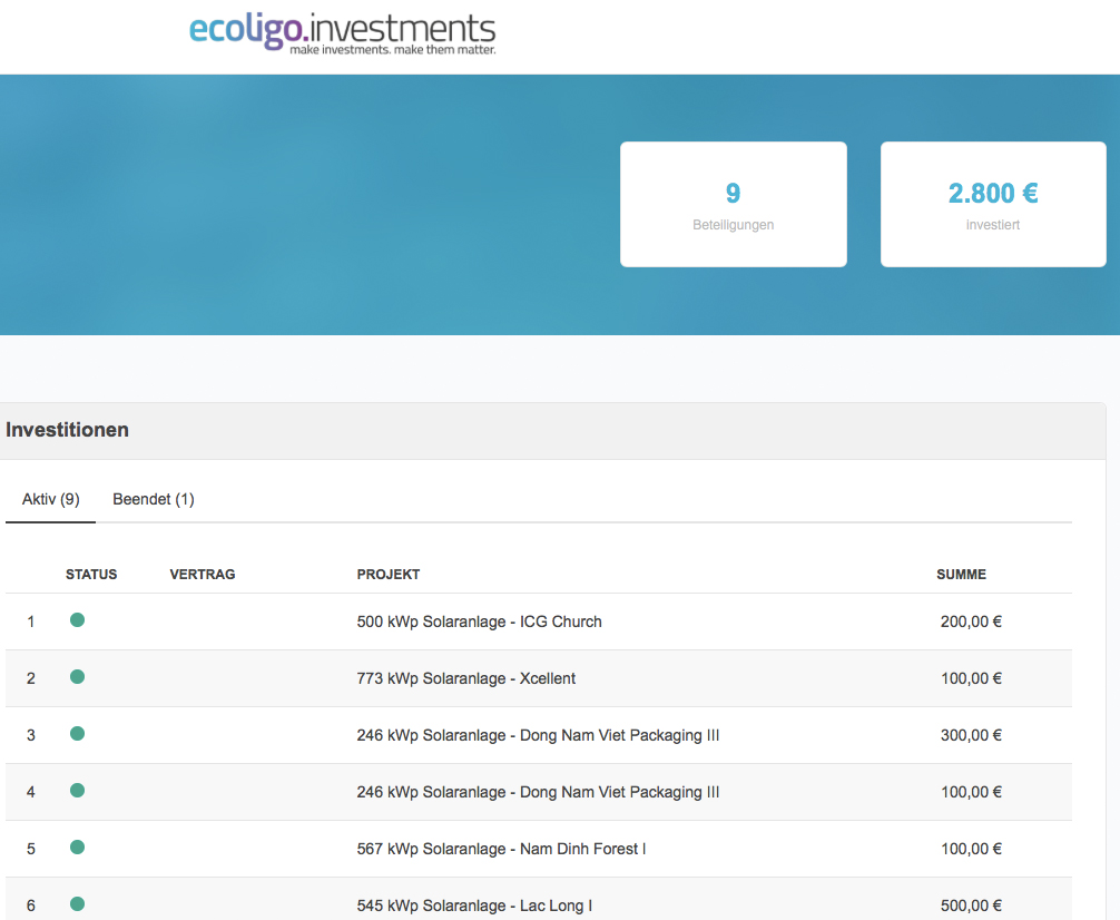 Portfolio ecoligo.investments Stand 30.04.2021
