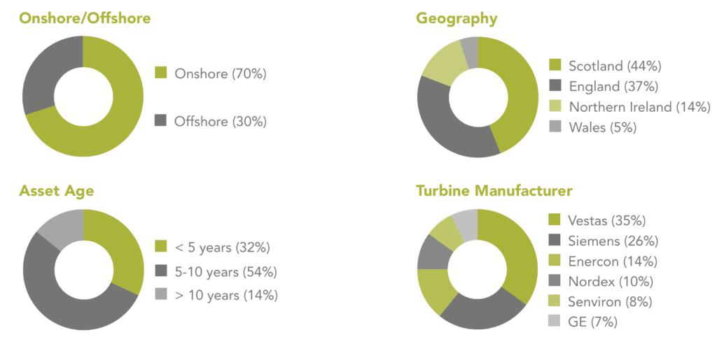 Merkmale des Portfolios von Greencoat UK Wind
