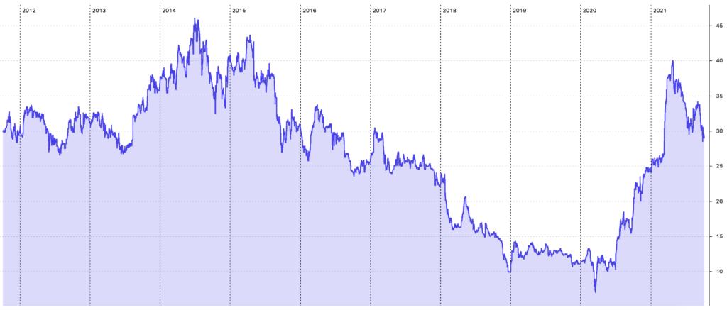 Semperit Aktie 10-Jahres-Chart
